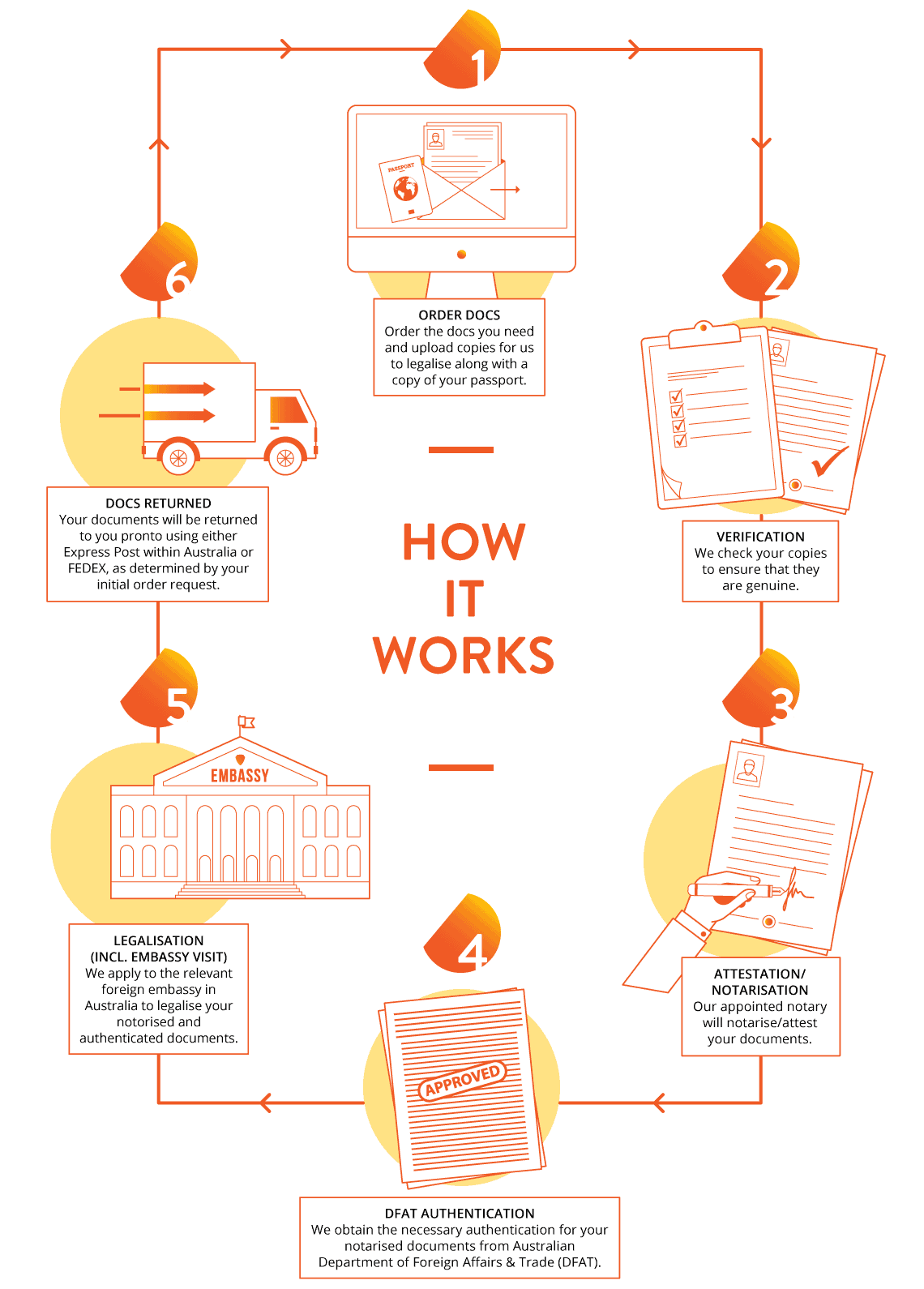 How it works: order docs, verification, attestation, DFAT, legalisation | Authentifier document legalisation